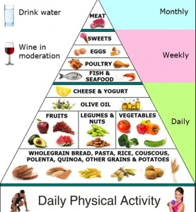 """The Mediterranean """"diet"""" pyramid. Notice that daily physical activity is an important part of this way of life!"""