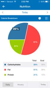 Nutritional breakdown on My Fitness Pal.